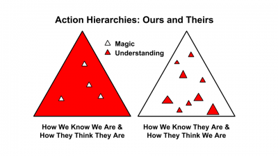 Action Hierarchies: Ours and Theirs