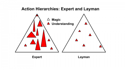 Action Hierarchies: Expert and Layman