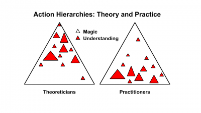 Action Hierarchies: Theory and Practice