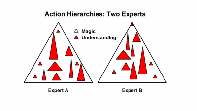 Action Hierarchies: Two Experts