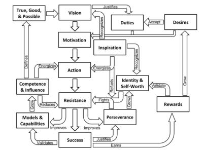 Action Loop