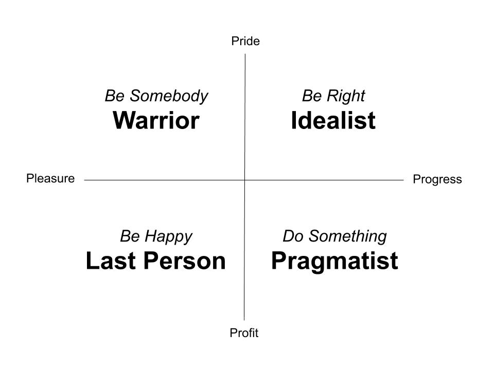 Motivational Compass